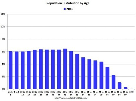 Here's A Fantastic Animation Showing The Change In US Population By Age From 1900 Through 2060 | Real Estate Plus+ Daily News | Scoop.it