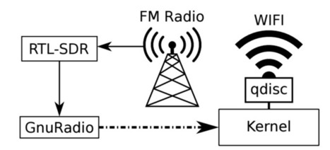 Improving WiFi Throughput with FM Radio | Bazaar | Scoop.it