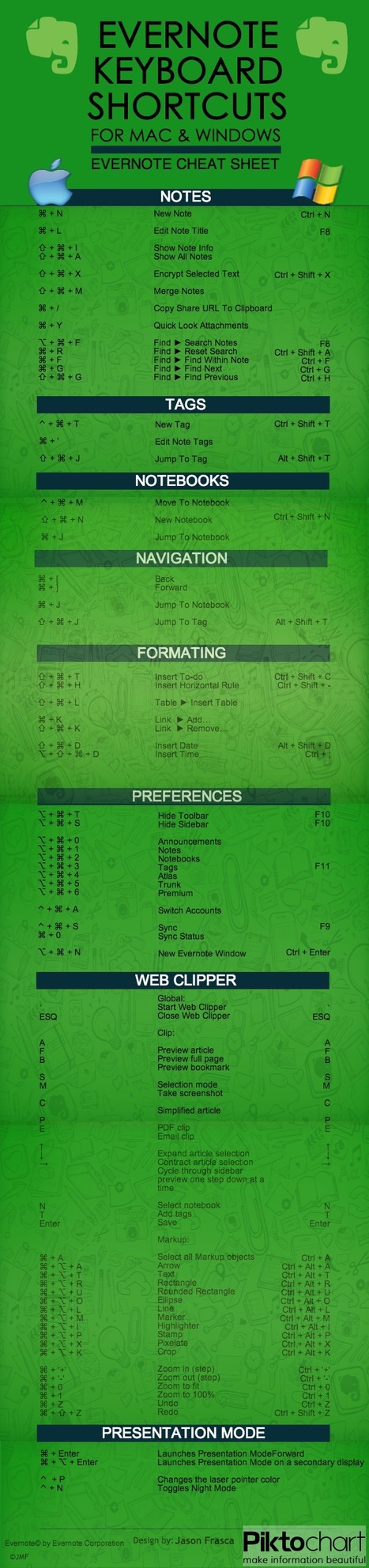 Evernote Keyboard Shortcuts for Mac & Windows Cheat Sheet [INFOGRAPHIC] | Time to Learn | Scoop.it