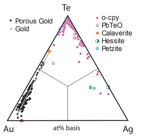 Microporous gold: Comparison of textures from Nature and experiments | Mineralogy, Geochemistry, Mineral Surfaces & Nanogeoscience | Scoop.it