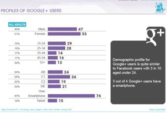 Estudio sobre el perfil de los usuarios de Facebook, Twitter, Linkedin y Google+. 2012   Xarxes Socials - social media   Scoop.it