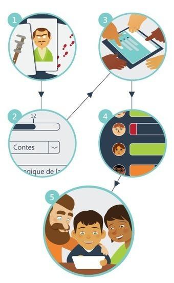 Académie Orléans-Tours - Peetch - Premier service d'écriture d'histoires collaboratives pour les écoles ! | Ressources Ecole | Scoop.it