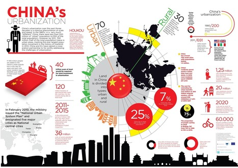 Infographic for China's Urbanisation | NOST China news | Going global | Scoop.it