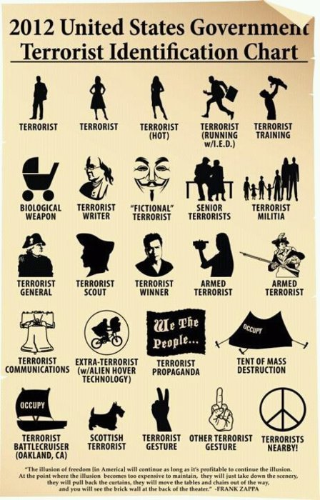 US government terrorist identification chart | Unthinking respect for authority is the greatest enemy of truth. | Scoop.it