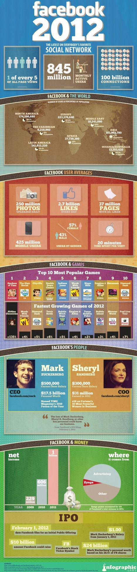 Facebook 2012 - What a Great Infographic, thank you so much +Myriam Rosenrib For this wonderful info. | Social Media & Trust +Misc. | Scoop.it