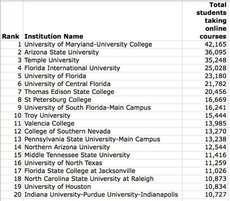 UCF and Temple IPEDS corrections lead to new Top 20 in online enrollment - e-Literate | EduTech - technology | Scoop.it