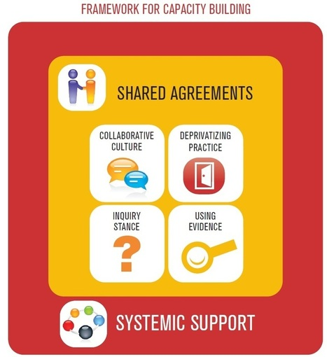 Framework for Capacity Building | Literacy in Learning Exchange | Your Brain on Tech! | Scoop.it