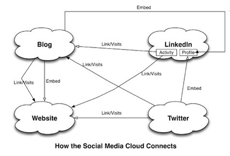 How social media connects to your website- Conscious Solutions - Websites, Marketing and Intranets for law firms   ThinkinCircles   Scoop.it