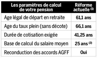 Les pensions de retraite que vous toucherez si vous avez plus de 60 ans | LA RETRAITE | Scoop.it