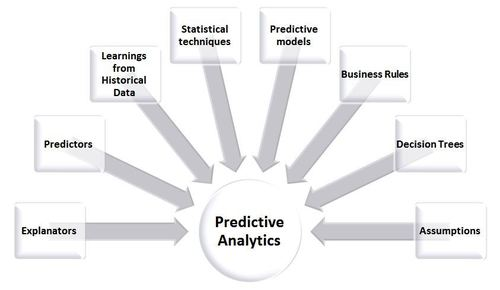 WCET's Predictive Analytics Reporting (PAR) Framework Brings the Power of Big Data to Online Learning - Technology News - redOrbit