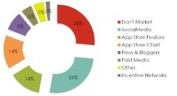 [ETUDE] Le Marketing et la Monétisation d'Applications Mobiles   Digital & Mobile Marketing Toolkit   Scoop.it