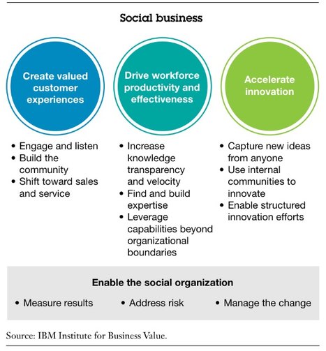 The business of social business | New Media PA | Scoop.it