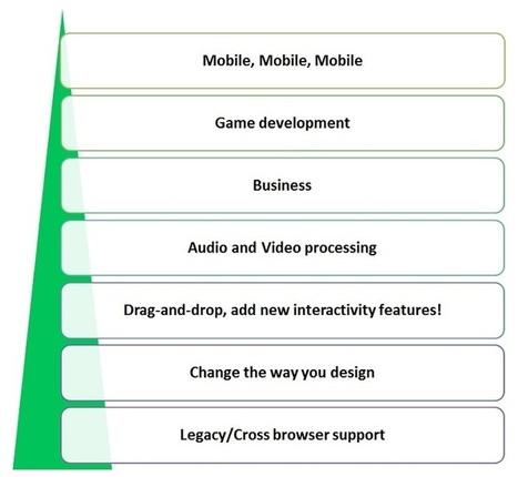 HTML5 Development Services   Dream Orbit   Scoop.it