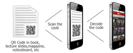 Using QR Codes in the Classroom | Augme Mobile Technologies | Mobile Marketing | SMS Text Marketing | QR Codes | Mobile Healthcare Marketing | Augme Technologies Blog | QR codes Teaching and Learning | Scoop.it