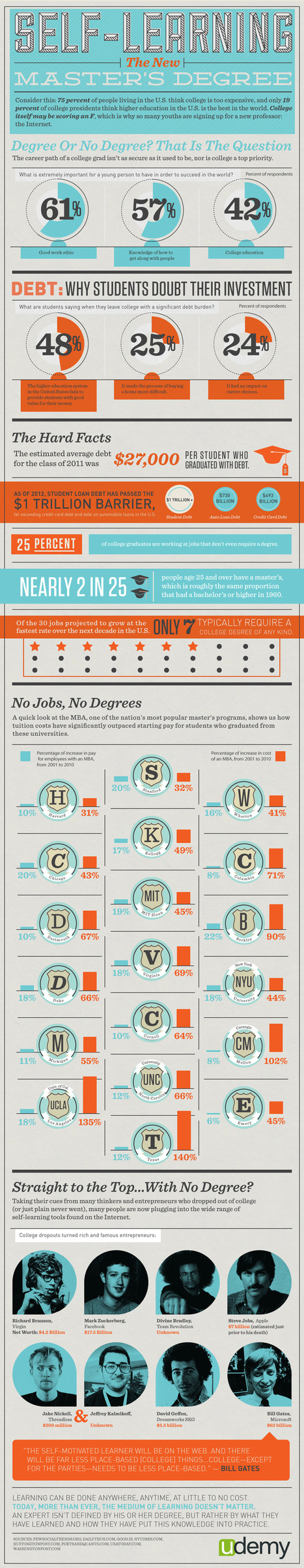 Self-Learning: The New Master's Degree #Infographic | CareerOz | Scoop.it