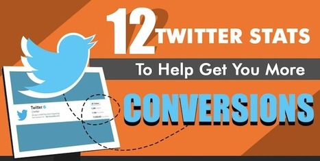 Get More Conversions Using These 12 Twitter Stats #Infographic | Content Strategy |Brand Development |Organic SEO | Scoop.it