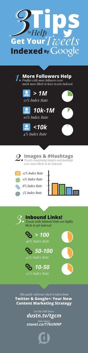 3 astuces simples pour faire indexer ses Tweets dans Google [Infographie] | Search engine optimization : SEO | Scoop.it