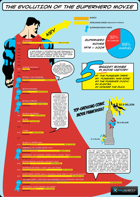 The Evolution of the Superhero Movie | Infographics | Scoop.it