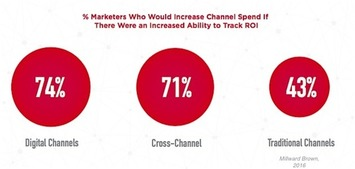 Which Marketing Channels Have the Best ROI Measurability? | Pharmaguy's Insights Into Drug Industry News | Scoop.it