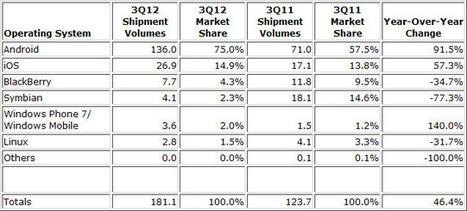 75% des mobiles tournent sous Android dans le monde ... | Richard Dubois - Mobile Addict | Scoop.it