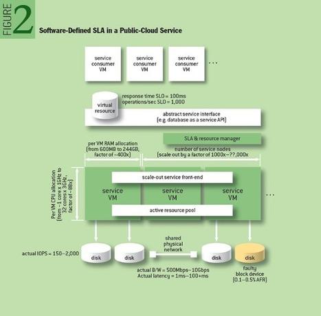 Toward Software-defined SLAs - ACM Queue | Software Defined Architecture | Scoop.it