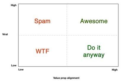 Che differenza c'è tra marketing e prodotti virali? | SEO,SEO | Scoop.it