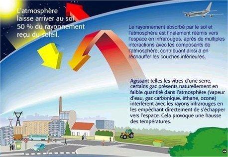 L'effet de serre | 10 idées folles pour réduire les gaz à effet de serre | Scoop.it