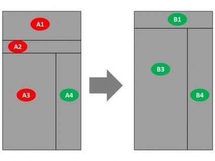 SEO orienté Conversion: Tu reprendras bien encore un peu de bon sens ? | 1ère Position | Actualités référencement webmarketing et informatique | Scoop.it