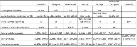 El Tribunal de Cuentas y las universidades 2008-2009 | Fiscalización | Scoop.it