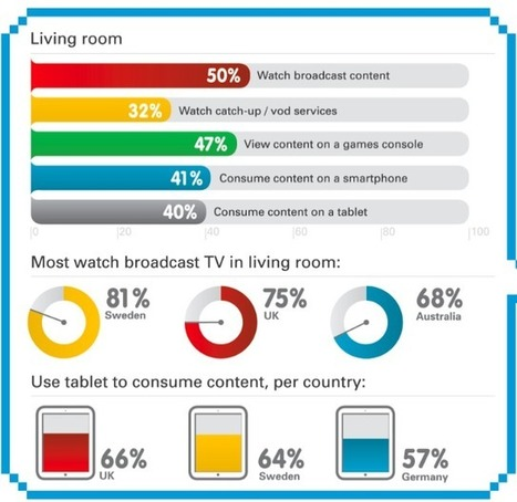 Mobile devices overtake TVs in the bedroom | cross pond high tech | Scoop.it