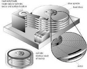 5.3 Componentes de un sistema de archivos | Sistemas Operativos ITSAV Lerdo | Scoop.it