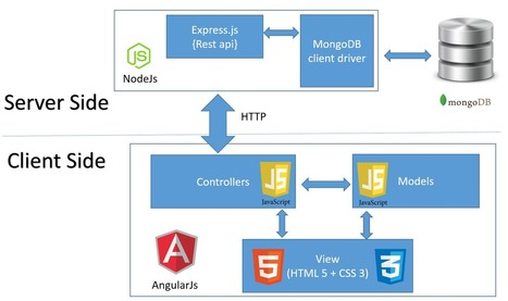 This article explains how we can implement a Web application built using angularjs, node js to perform create, read, update and delete operations on MongoDB database | javascript node.js | Scoop.it