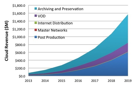 Digital Preservation Matters: In 10 Years A Single Movie Could Generate Close To 1 Exabyte Of Content | Digital dark age | Scoop.it