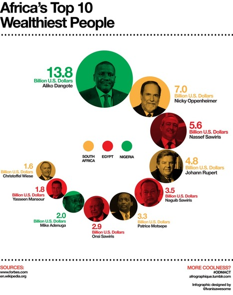 Afrographique (An infographic depicting the ten wealthiest...) | Africa Finance | Scoop.it