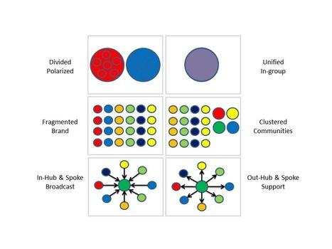Think link: network #patterns in social media I #SNA #dataviz | e-Xploration | Scoop.it