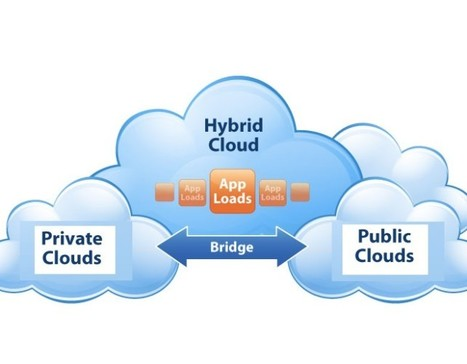 Picking Cloud Platforms: What Is Right for Your Business?   Cloud Central   Scoop.it