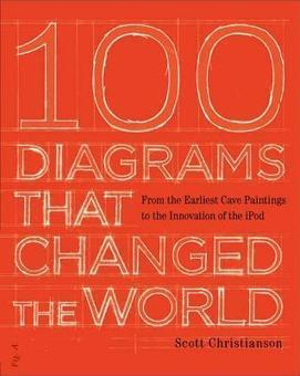 100 Diagrams That Changed the World | Philosophy, Thoughts and Society | Scoop.it
