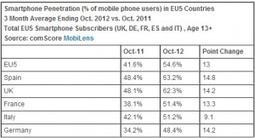 Mobile Marketing en España: un nicho que pocas empresas han sabido valorar | Marketing Movil + Gamification | Scoop.it