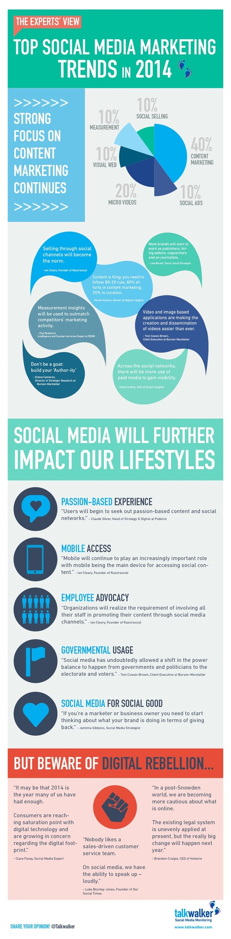 13 Social Media Marketing Trends in 2014 | all mixed | Scoop.it