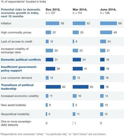 Economic Conditions Snapshot, June 2014: McKinsey Global Survey results | McKinsey & Company | India | Scoop.it