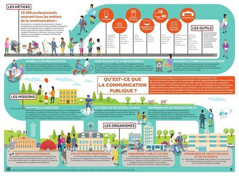 Infographie de la com' publique | Cap'Com | Communication externe - Collectivités territoriales | Scoop.it