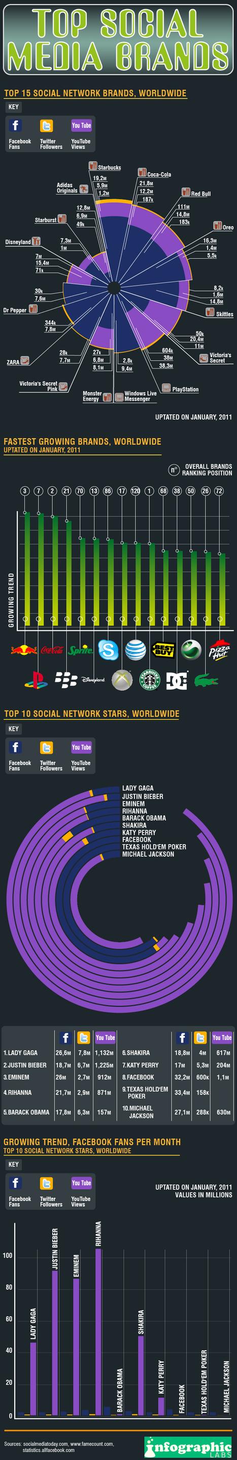 Infographie : les marques sur Facebook - 1 | Ambiance communauté & social media | Scoop.it