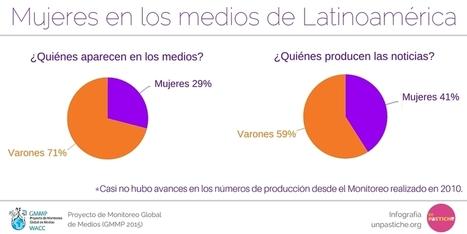 En sólo el 29% de las noticias de latinoamérica aparecen mujeres | Genera Igualdad | Scoop.it