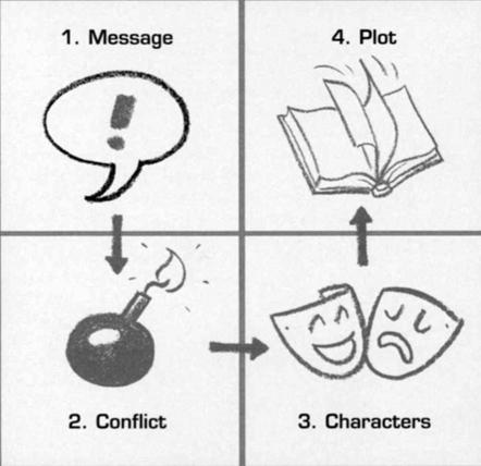 La historia de Lego y el poder del storytelling | Marketing online | Social Media Marketing | Identidad corporativa | Scoop.it