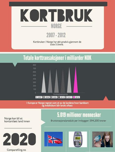 Kortbruk i Norge har steget dramatisk - CompareKing.no | Lån på dagen | Scoop.it