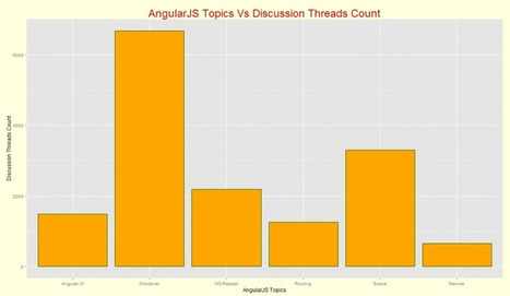 AngularJS - Top 6 Concepts that Developers Loved | Javalobby | Software Engineering | Scoop.it