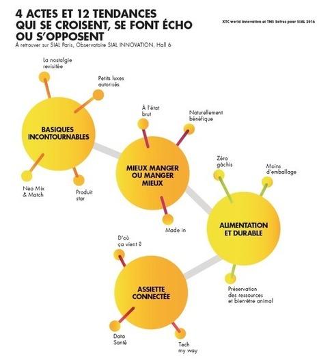 Les 4 grandes idées de Food 360 version 2016 | Food and design | Scoop.it