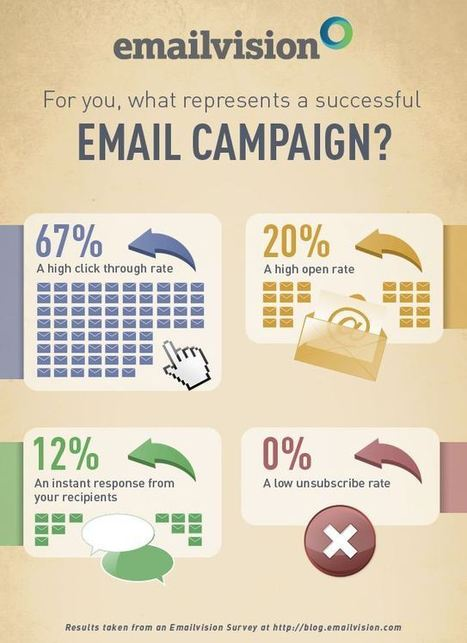 Need Help With Email Marketing?   Internet Marketing And Strategies   Scoop.it