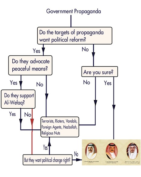 Bahrain Opinion: The Regime's Propaganda Machine is Cranked Up toEleven | Human Rights and the Will to be free | Scoop.it