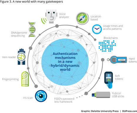 Security and efficiency in a world beyond passwords | Legal Technology | Scoop.it